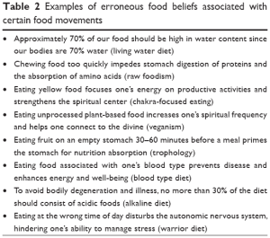 Examples of misinformation found in popular diets, all which have been discredited but are still touted by popular diets.